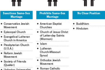 churches and same sex marriage