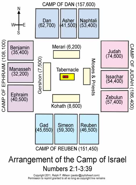 The camp of the 12 tribes of Israel